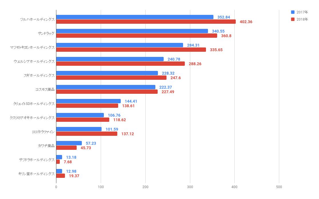 2017~2018年 大手ドラッグストアチェーン 営業利益ランキング