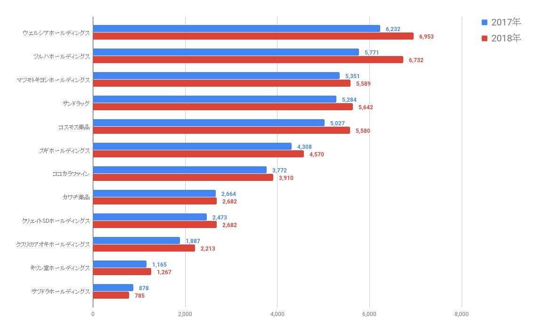 2017~2018年 大手ドラッグストアチェーン 売上高ランキング
