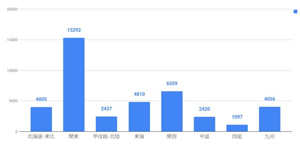 北海道・東北 (4005),関東 (15292),甲信越・北陸 (2437),東海 (4810),関西 (6559),中国 (2420),四国 (1097),九州 (4056)